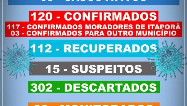 BOLETIM INFORMATIVO COVID 19 ITAPORÃ DO TOCANTINS DIA 02 DE DEZEMBRO