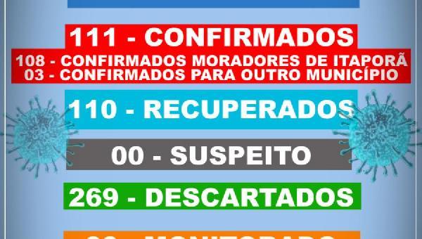 BOLETIM INFORMATIVO COVID 19 ITAPORÃ DO TOCANTINS DIA 10 DE NOVEMBRO