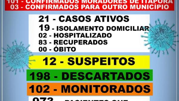 BOLETIM INFORMATIVO COVID 19 ITAPORÃ DO TOCANTINS DIA 14 DE SETEMBRO