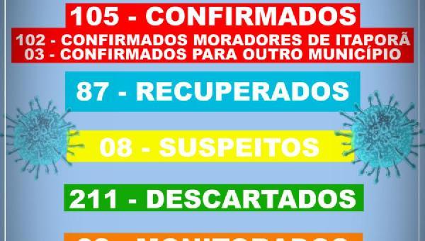 BOLETIM INFORMATIVO COVID 19 ITAPORÃ DO TOCANTINS DIA 18 DE SETEMBRO