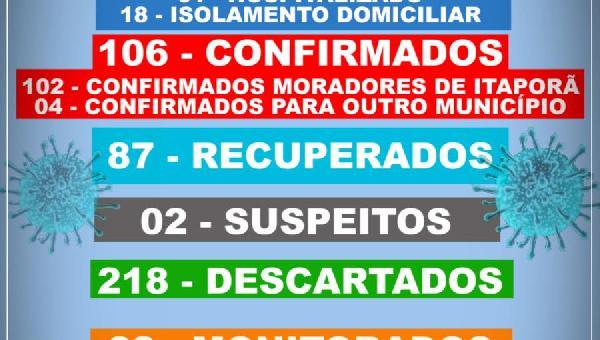 BOLETIM INFORMATIVO COVID 19 ITAPORÃ DO TOCANTINS DIA 19 DE SETEMBRO