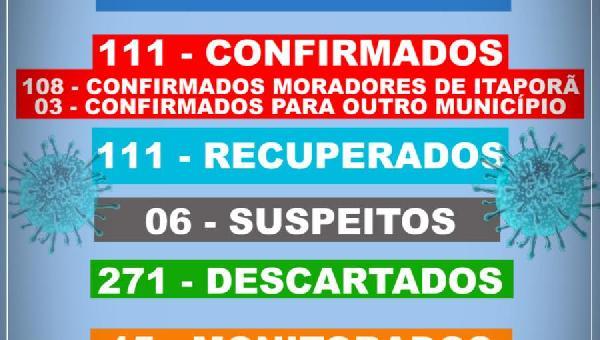 BOLETIM INFORMATIVO COVID 19 ITAPORÃ DO TOCANTINS DIA 20 DE NOVEMBRO