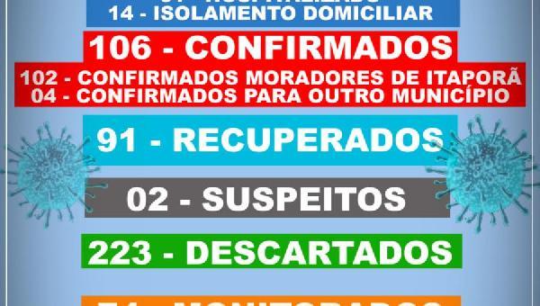 BOLETIM INFORMATIVO COVID 19 ITAPORÃ DO TOCANTINS DIA 21 DE SETEMBRO