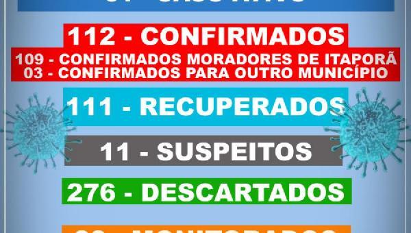 BOLETIM INFORMATIVO COVID 19 ITAPORÃ DO TOCANTINS DIA 23 DE NOVEMBRO
